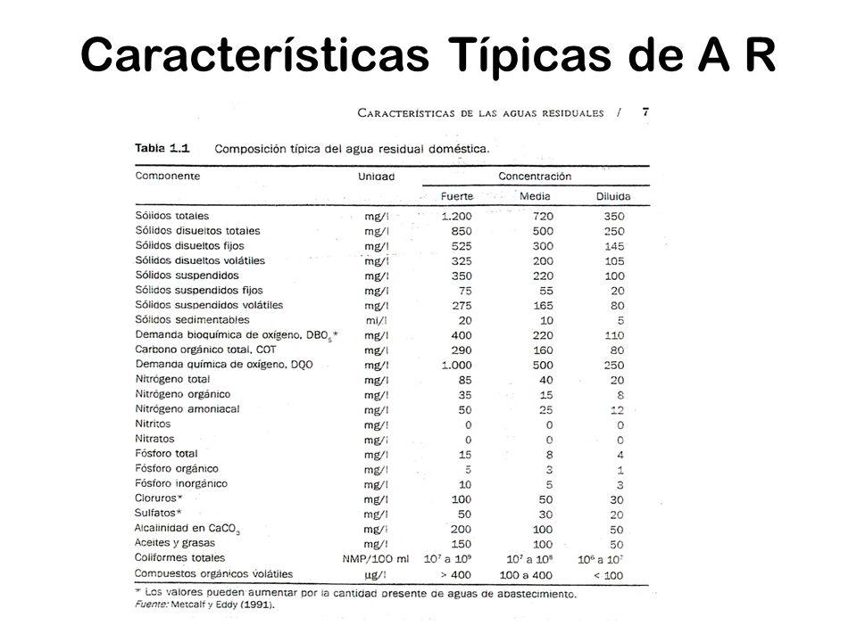 Características Típicas de A R