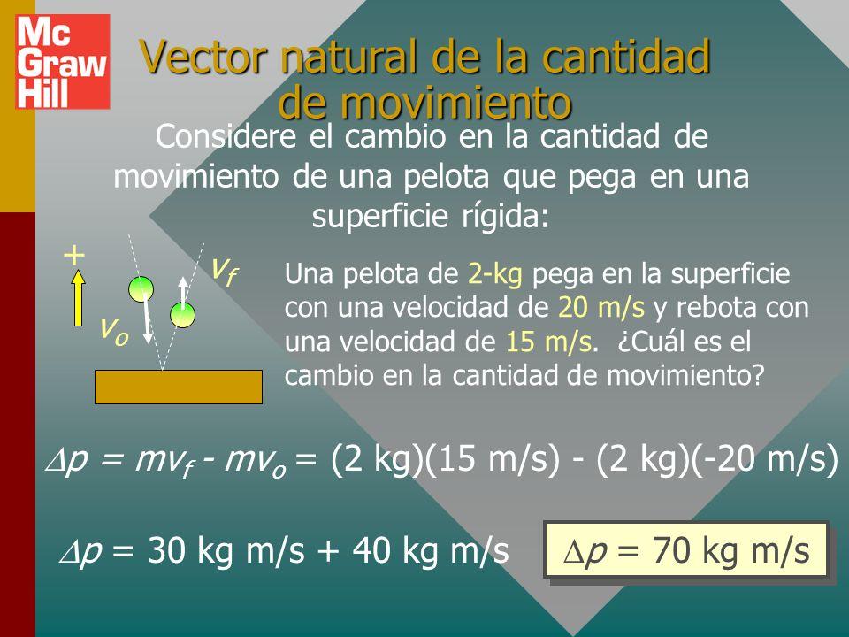 Vector natural de la cantidad de movimiento