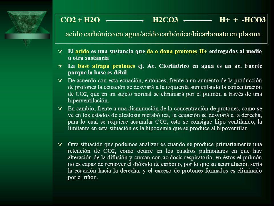CO2 + H2O H2CO3 H+ + -HCO3 acido carbónico en agua/acido carbónico/bicarbonato en plasma