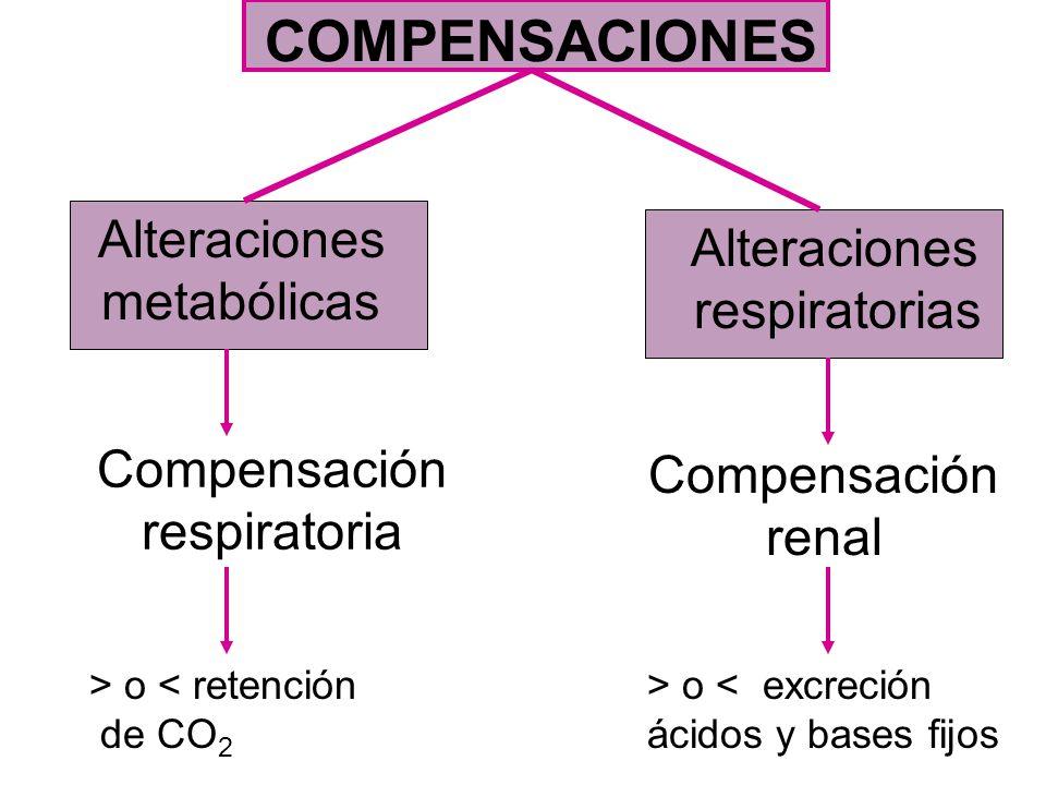 COMPENSACIONES Alteraciones Alteraciones metabólicas respiratorias