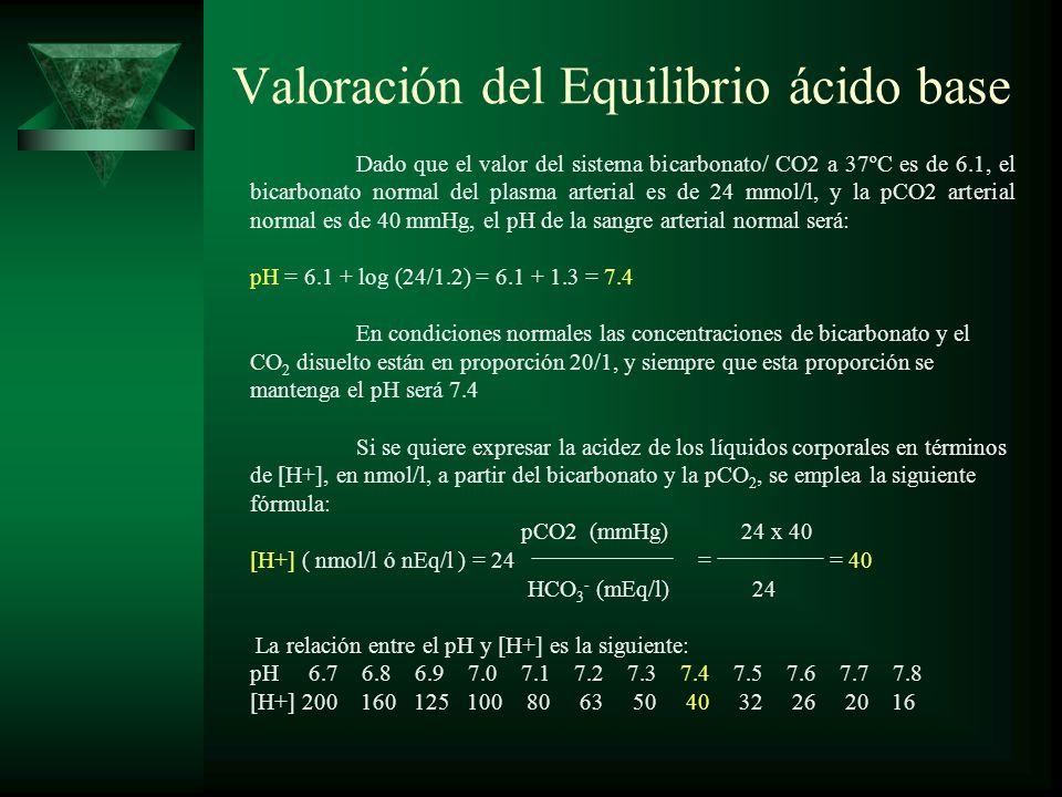 Valoración del Equilibrio ácido base