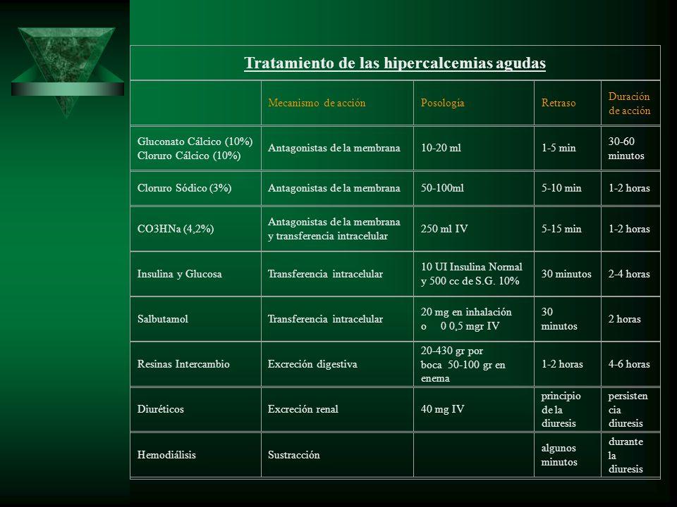 Tratamiento de las hipercalcemias agudas