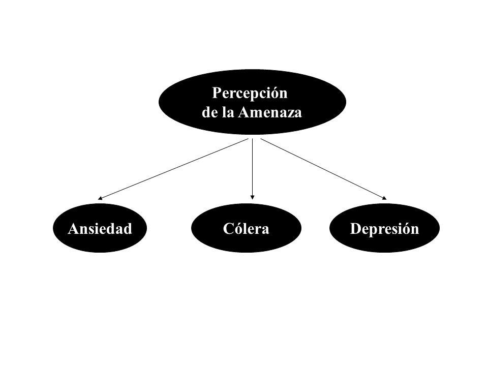Percepción de la Amenaza Ansiedad Cólera Depresión