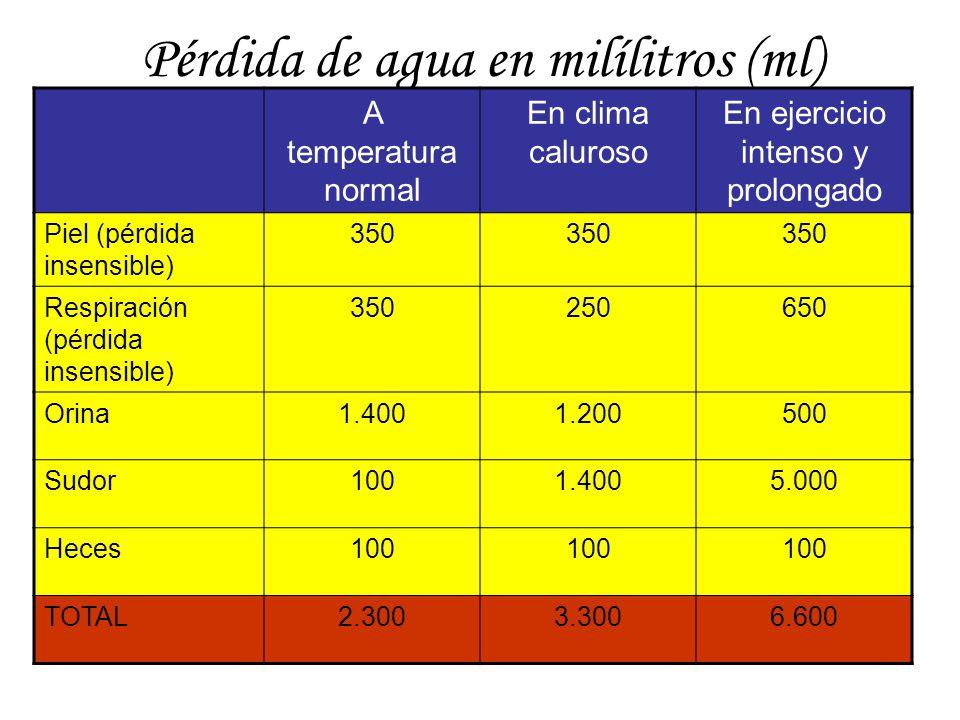 Pérdida de agua en milílitros (ml)