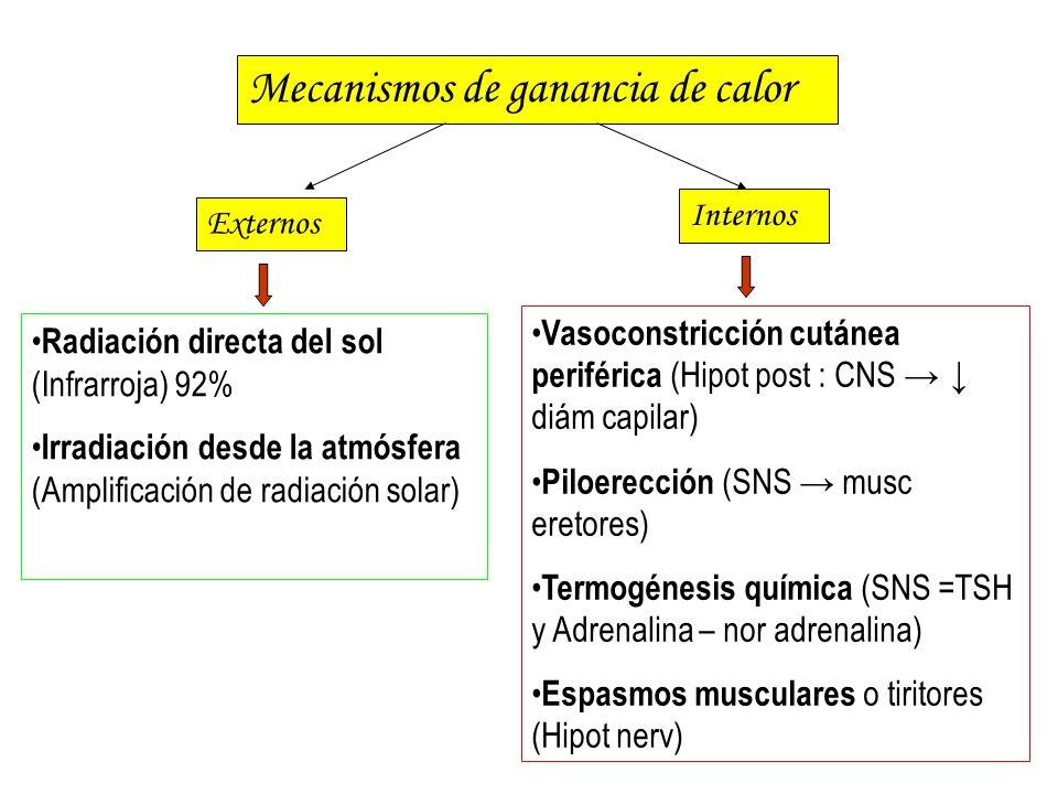 Mecanismos de ganancia de calor