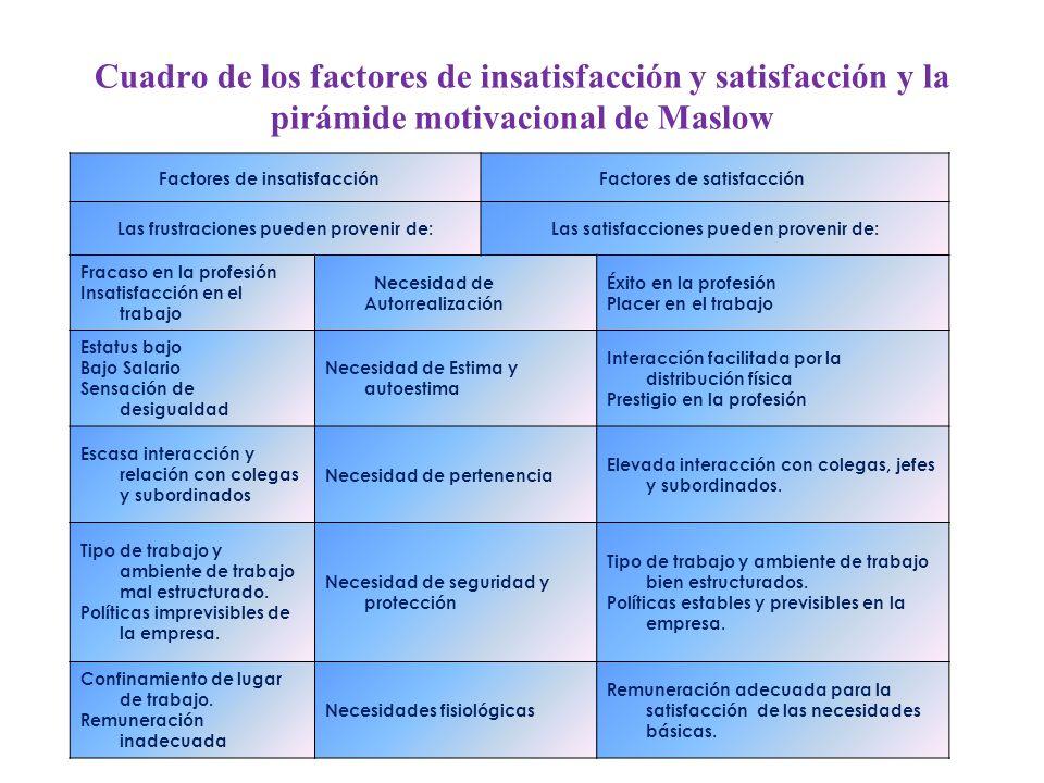 Cuadro de los factores de insatisfacción y satisfacción y la pirámide motivacional de Maslow