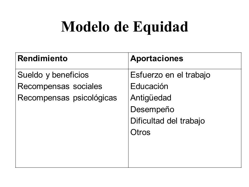 Modelo de Equidad Rendimiento Aportaciones Sueldo y beneficios