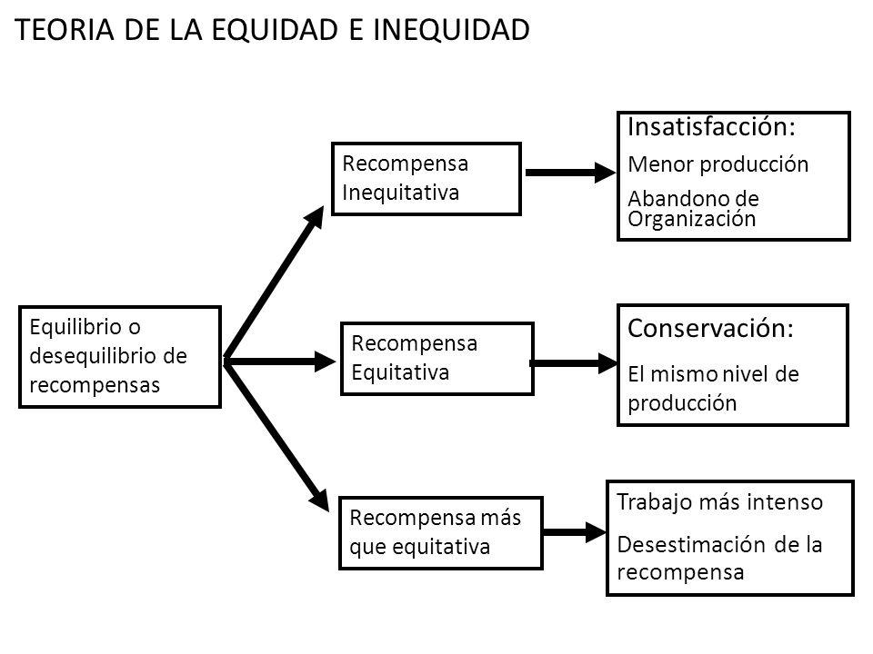 TEORIA DE LA EQUIDAD E INEQUIDAD