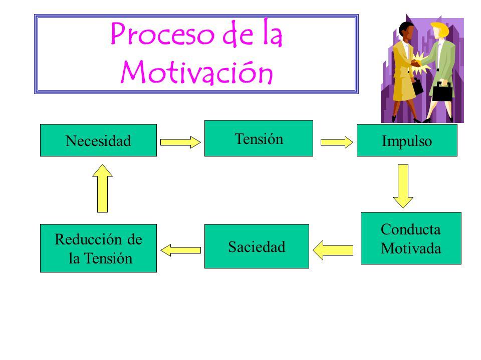 Proceso de la Motivación