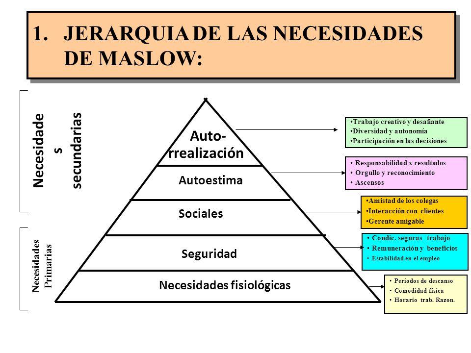 Necesidades secundarias Necesidades Primarias Necesidades fisiológicas