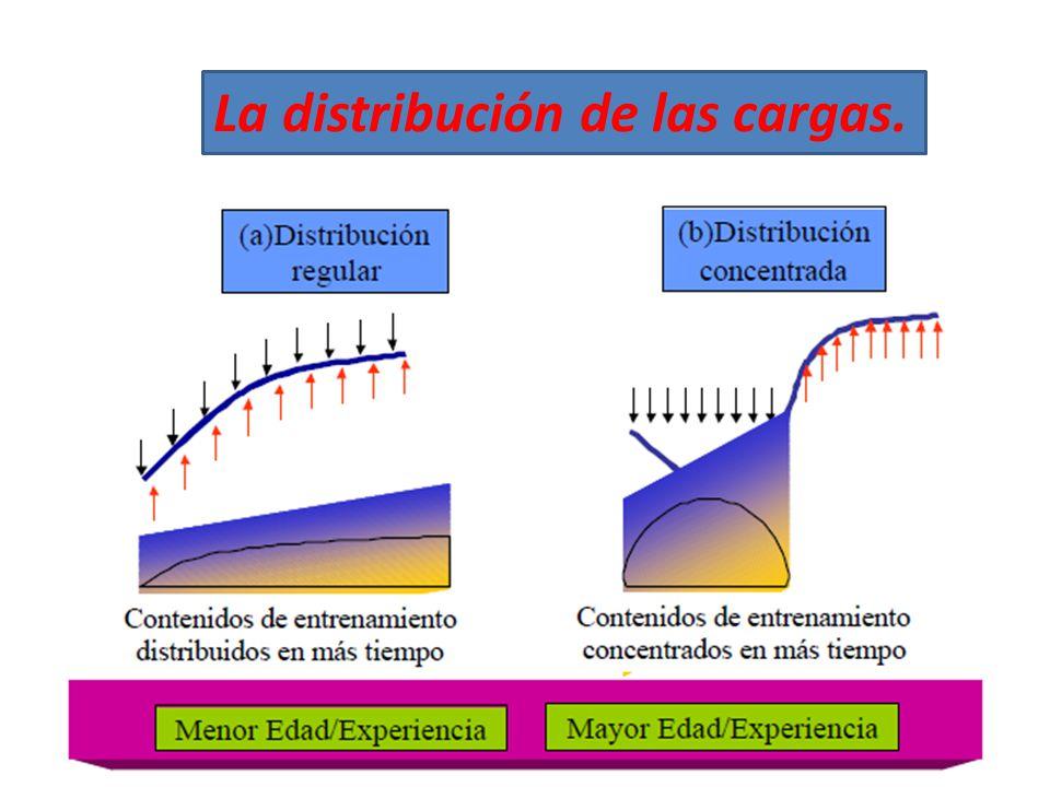 La distribución de las cargas.