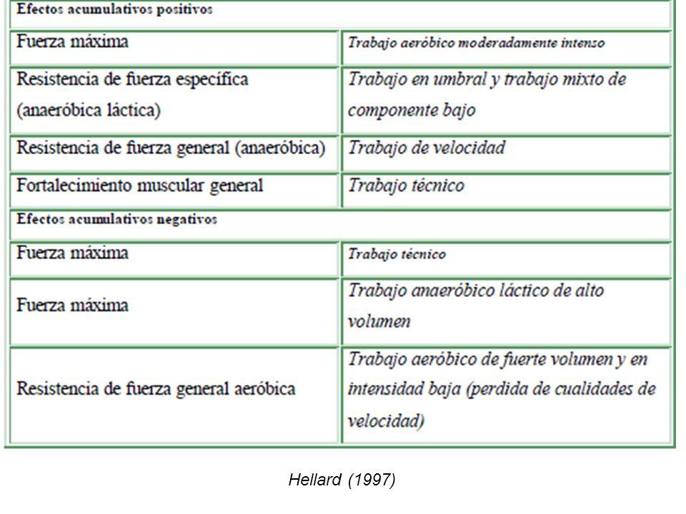 Hellard (1997)