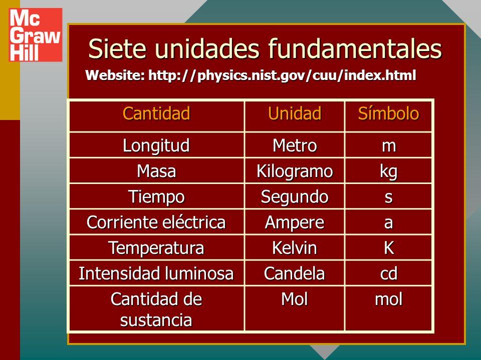 Siete unidades fundamentales