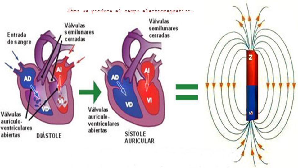 Cómo se produce el campo electromagnético.