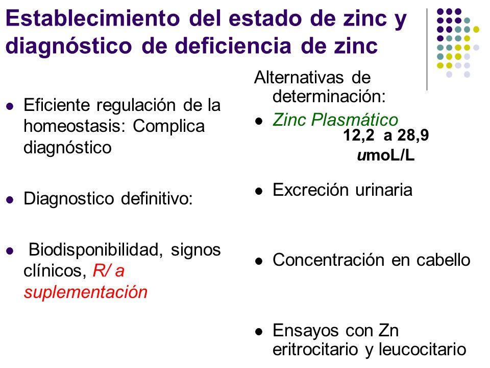 Establecimiento del estado de zinc y diagnóstico de deficiencia de zinc