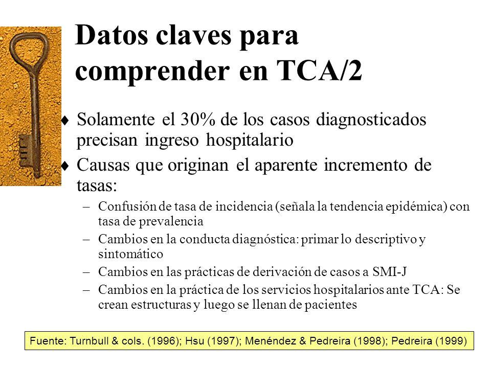 Datos claves para comprender en TCA/2