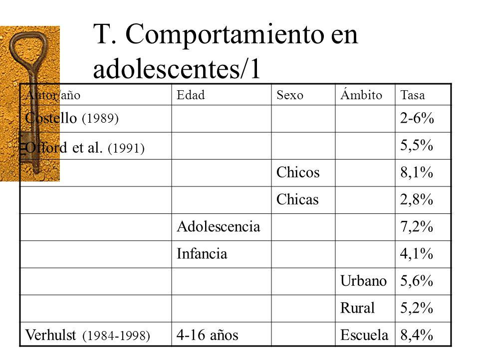 T. Comportamiento en adolescentes/1
