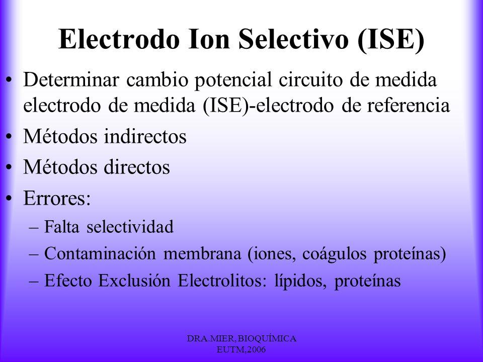 Electrodo Ion Selectivo (ISE)