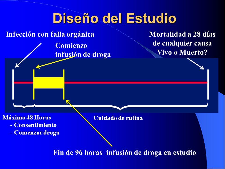 Diseño del Estudio Infección con falla orgánica Mortalidad a 28 días