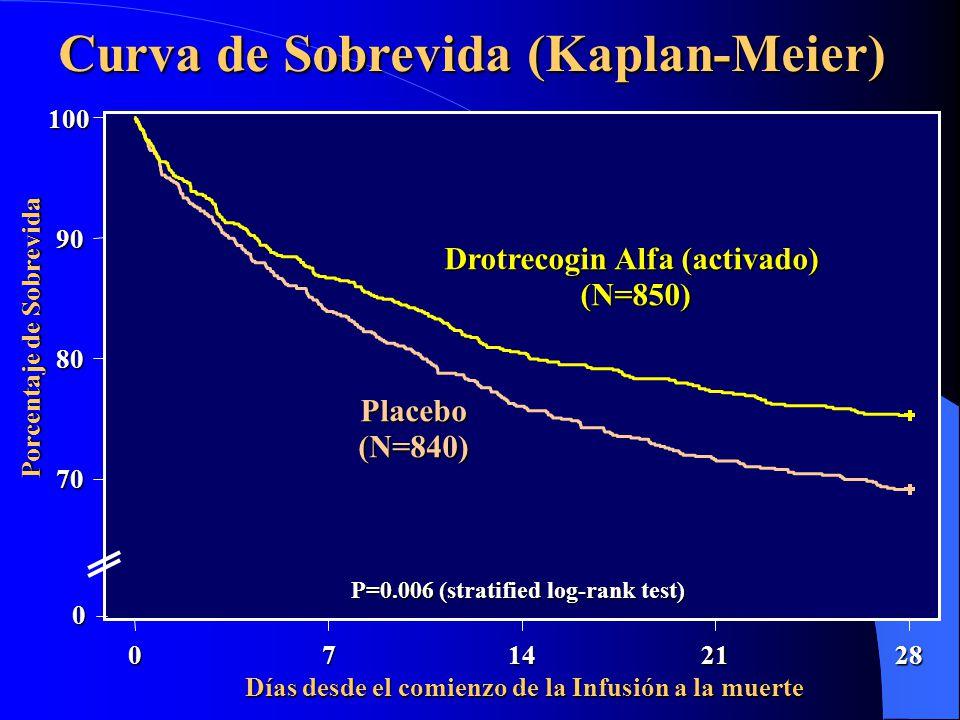 Curva de Sobrevida (Kaplan-Meier)