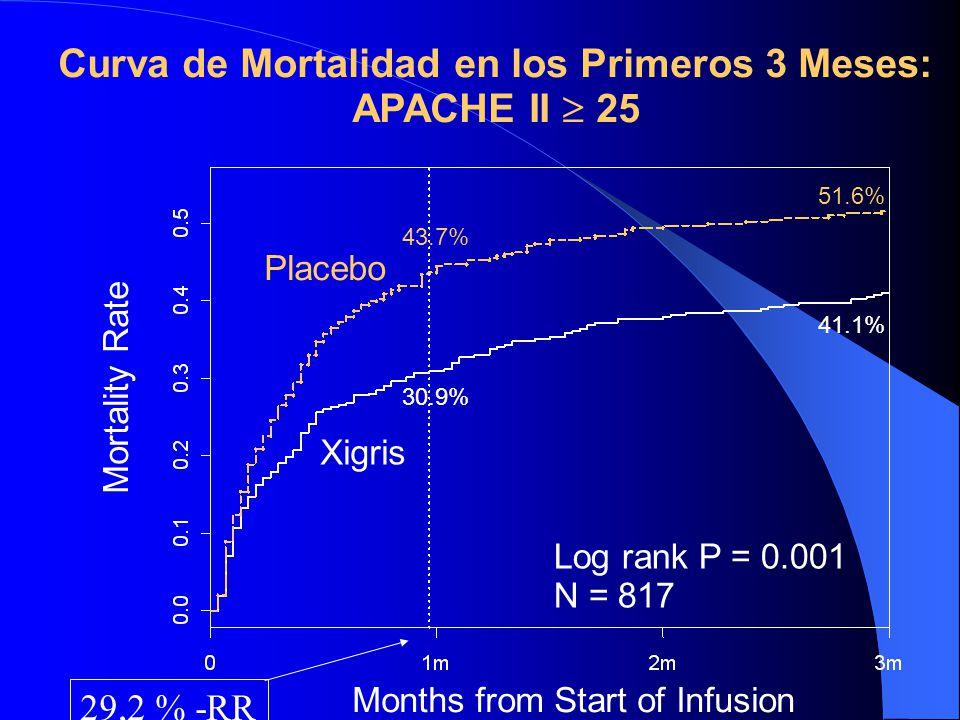 Curva de Mortalidad en los Primeros 3 Meses: APACHE II  25