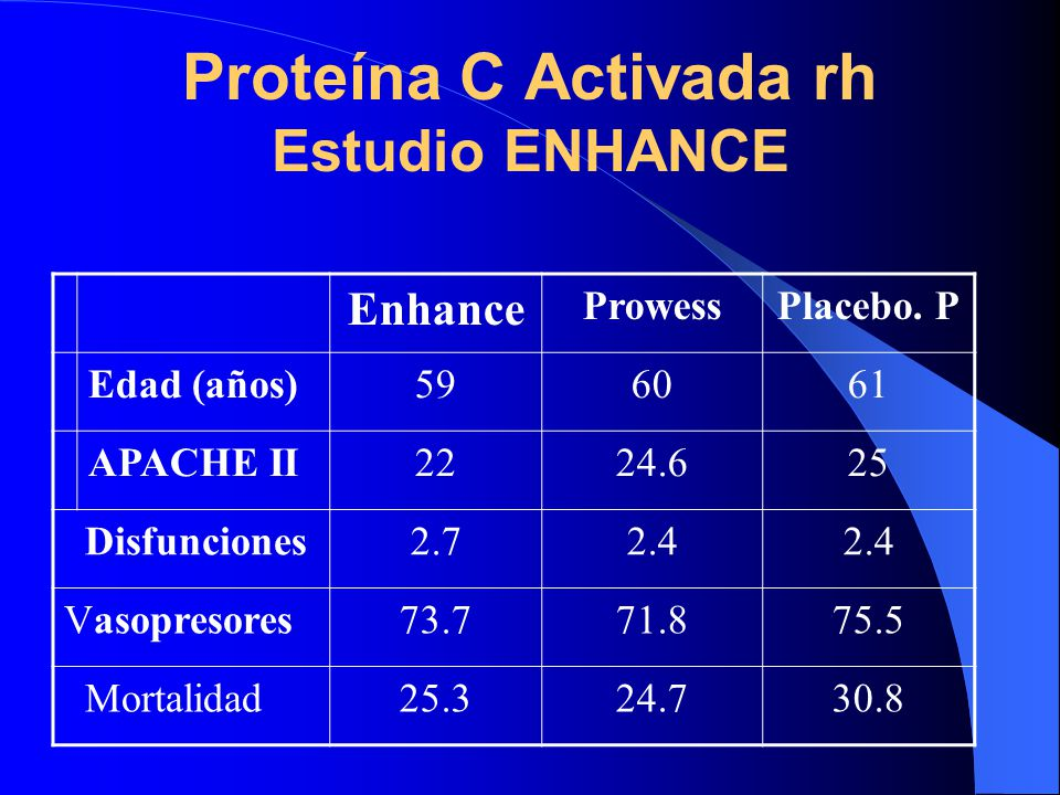 Proteína C Activada rh Estudio ENHANCE