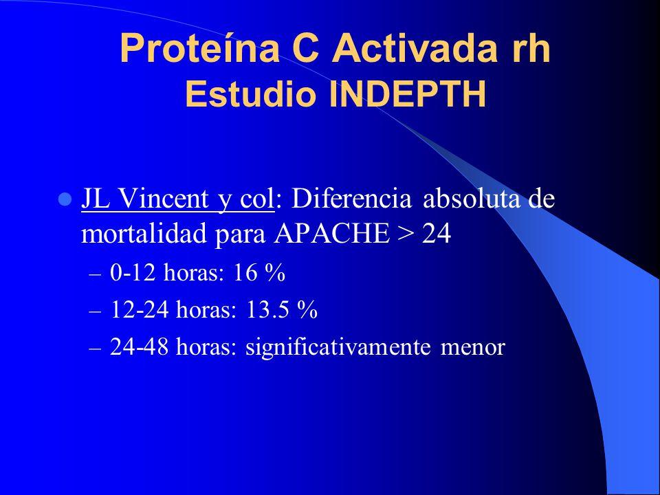 Proteína C Activada rh Estudio INDEPTH