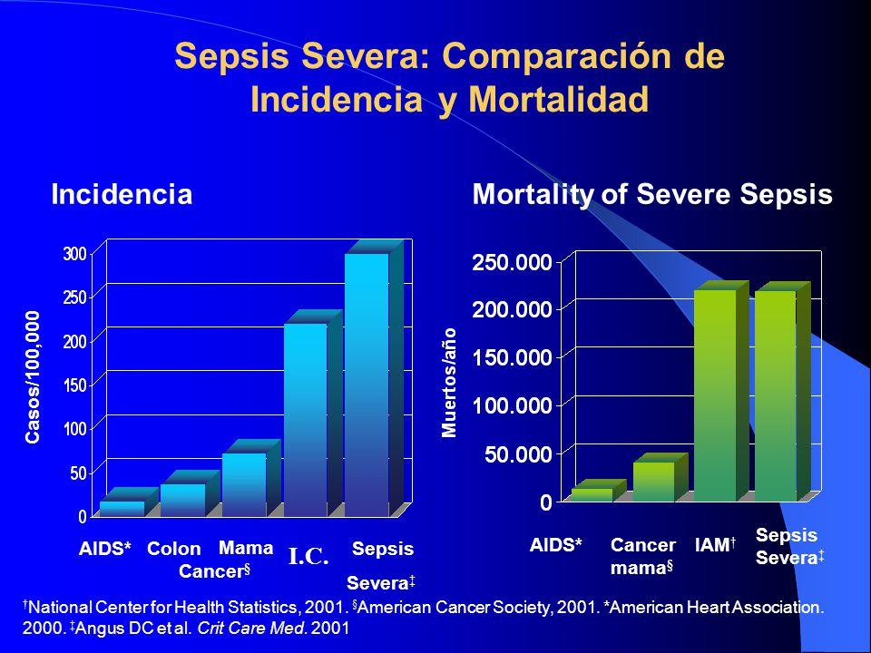 Sepsis Severa: Comparación de Incidencia y Mortalidad