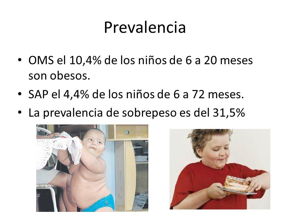 Prevalencia OMS el 10,4% de los niños de 6 a 20 meses son obesos.