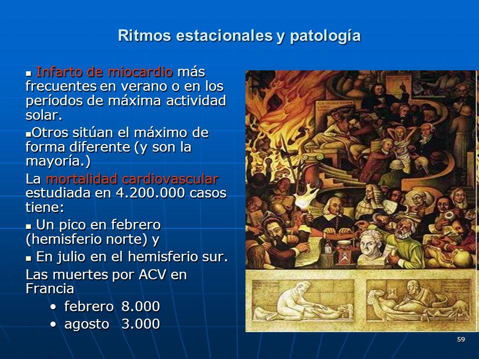 Ritmos estacionales y patología