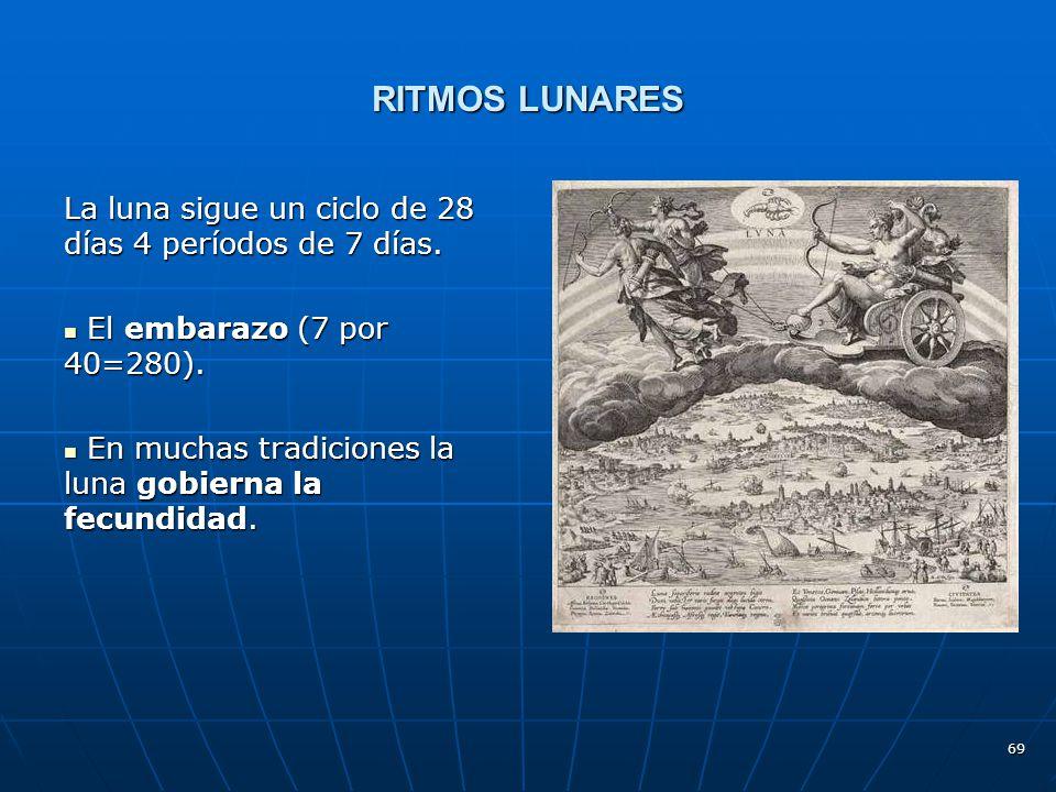 RITMOS LUNARES La luna sigue un ciclo de 28 días 4 períodos de 7 días.