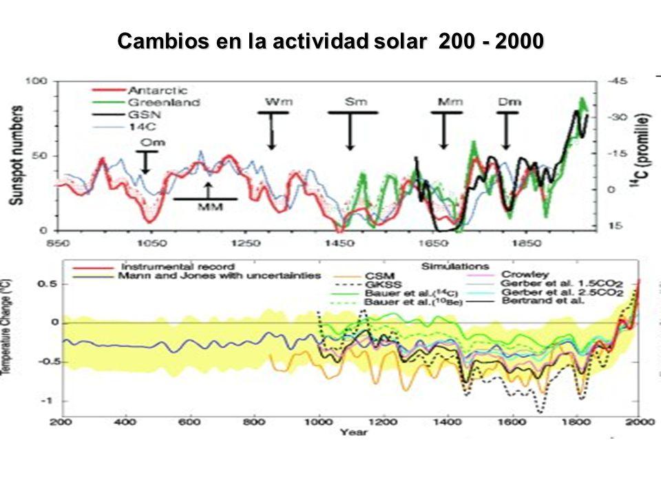 Cambios en la actividad solar 200 - 2000
