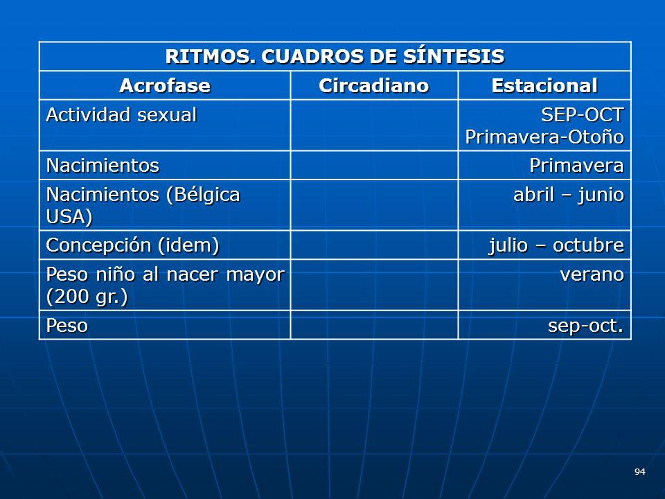 RITMOS. CUADROS DE SÍNTESIS