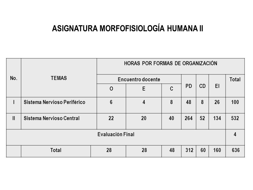 ASIGNATURA MORFOFISIOLOGÍA HUMANA II HORAS POR FORMAS DE ORGANIZACIÓN