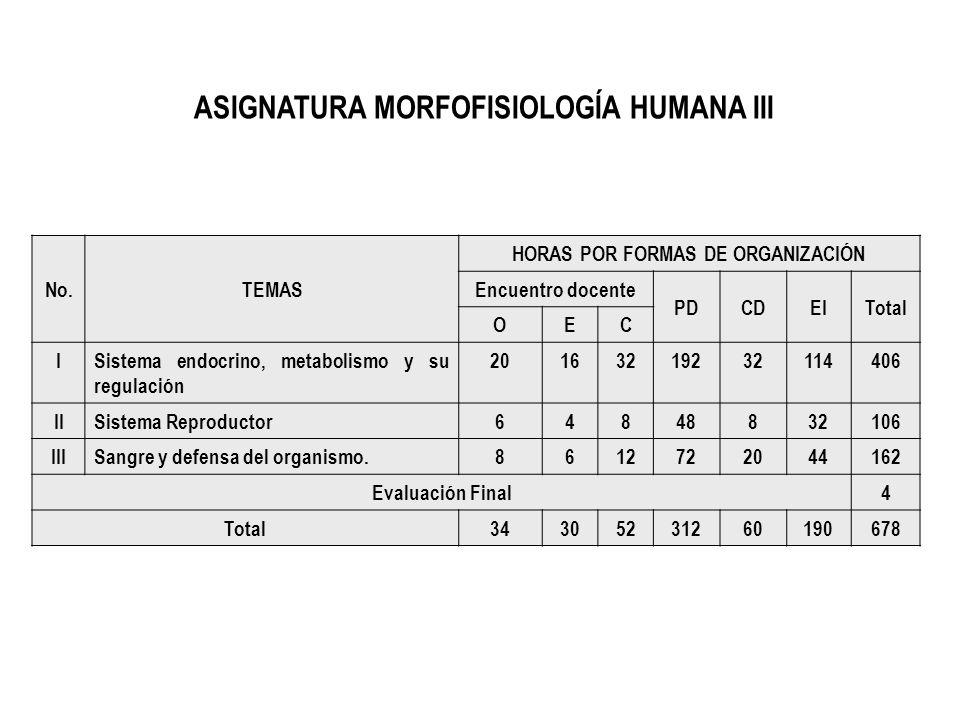 ASIGNATURA MORFOFISIOLOGÍA HUMANA III HORAS POR FORMAS DE ORGANIZACIÓN