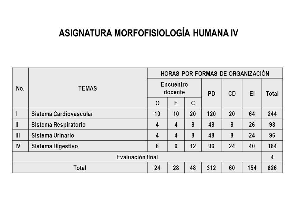ASIGNATURA MORFOFISIOLOGÍA HUMANA IV HORAS POR FORMAS DE ORGANIZACIÓN