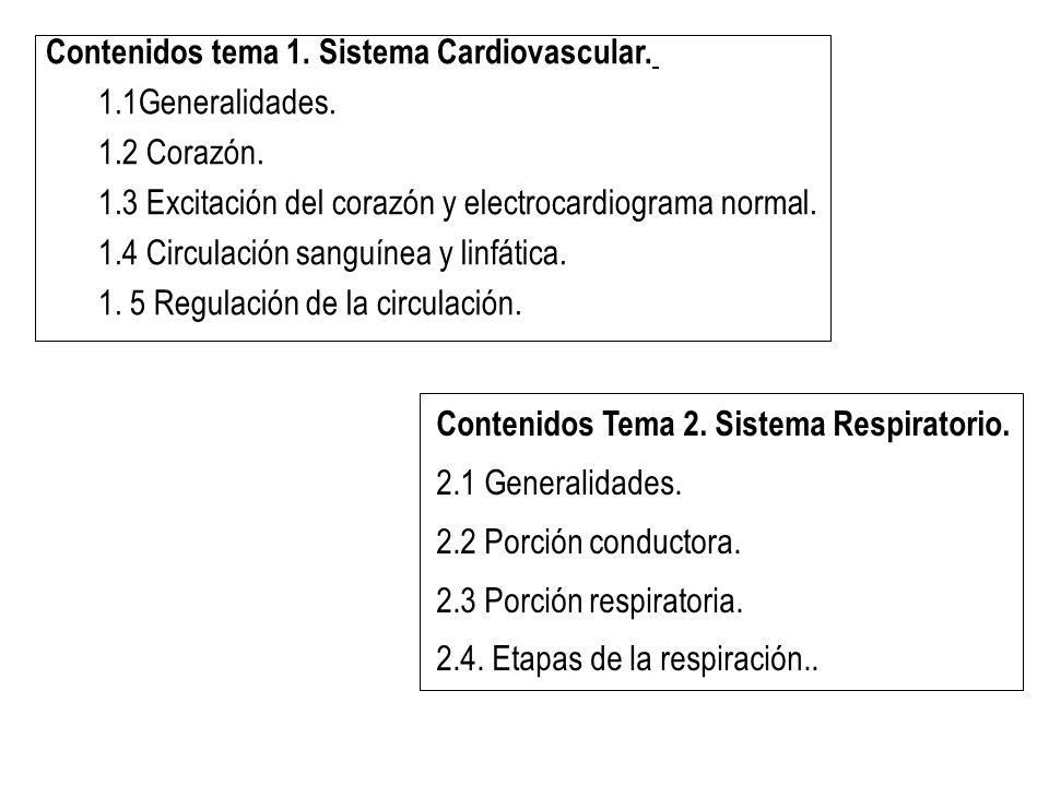 Contenidos tema 1. Sistema Cardiovascular.
