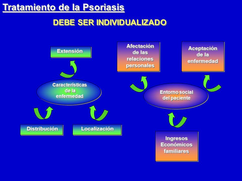 Tratamiento de la Psoriasis