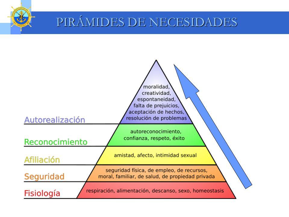 PIRÁMIDES DE NECESIDADES