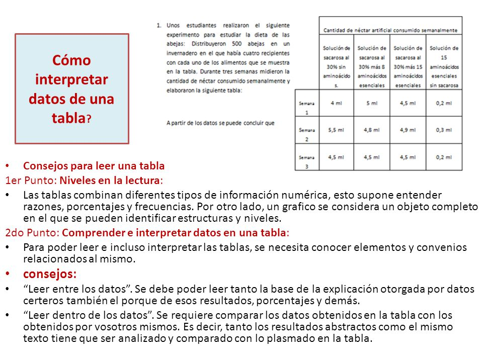 Cómo interpretar datos de una tabla