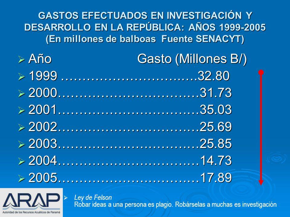 Año Gasto (Millones B/) 1999 ……………………….….32.80 2000……………………………31.73
