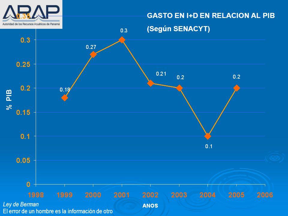 GASTO EN I+D EN RELACION AL PIB (Según SENACYT)