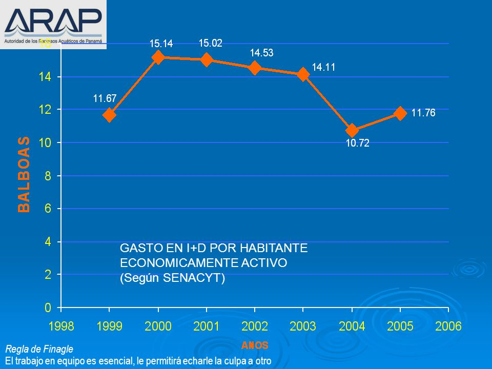 GASTO EN I+D POR HABITANTE ECONOMICAMENTE ACTIVO (Según SENACYT)