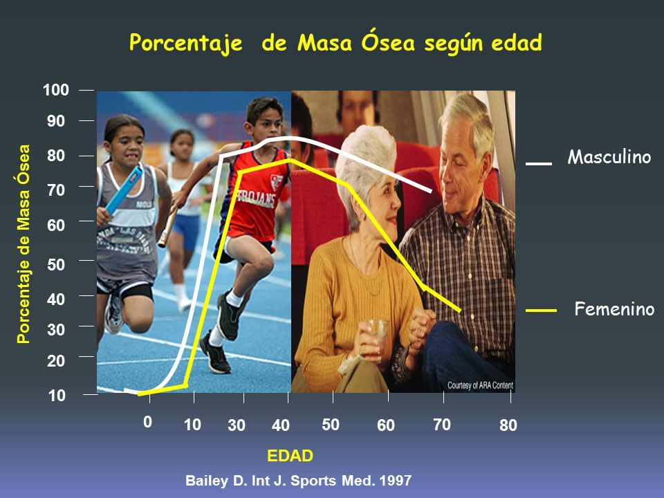 Porcentaje de Masa Ósea según edad