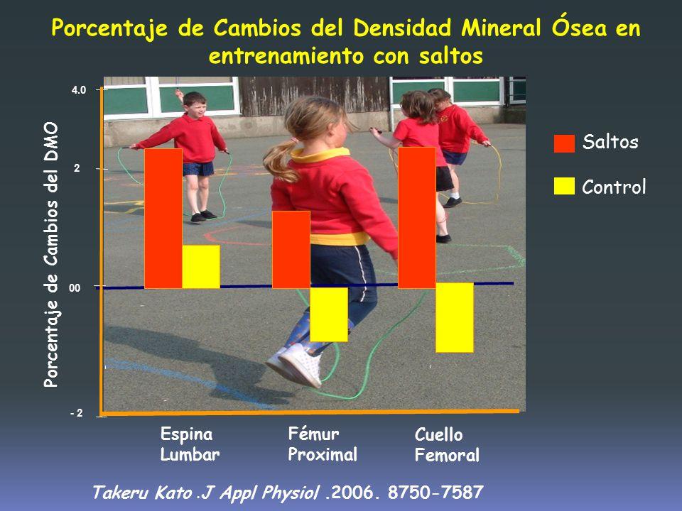 Porcentaje de Cambios del Densidad Mineral Ósea en entrenamiento con saltos