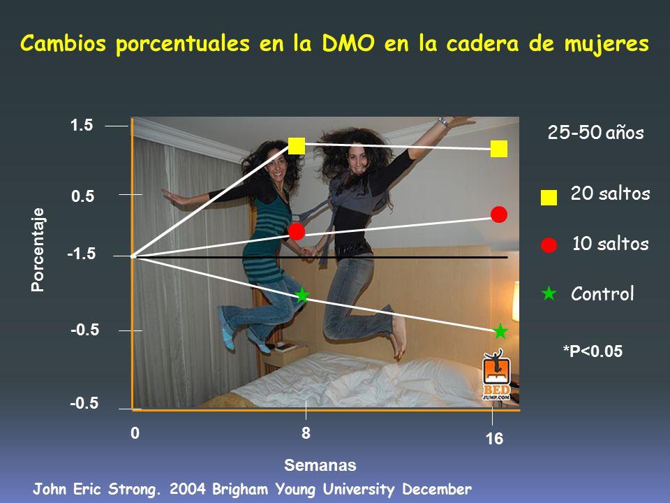 Cambios porcentuales en la DMO en la cadera de mujeres