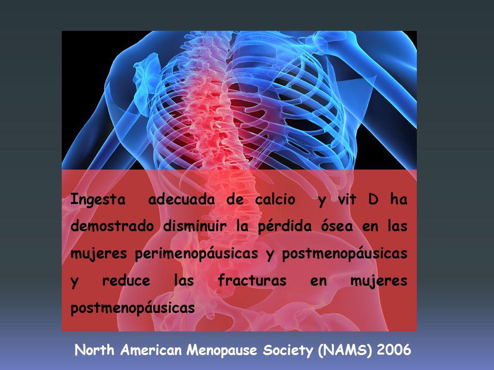 Ingesta adecuada de calcio y vit D ha demostrado disminuir la pérdida ósea en las mujeres perimenopáusicas y postmenopáusicas y reduce las fracturas en mujeres postmenopáusicas