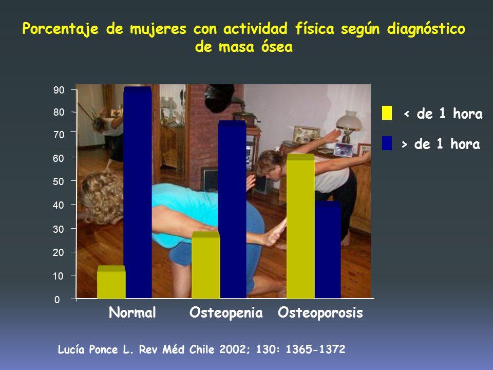 10 20. 30. 40. 50. 60. 70. 80. 90. Normal. Osteopenia. Osteoporosis. < de 1 hora. > de 1 hora.