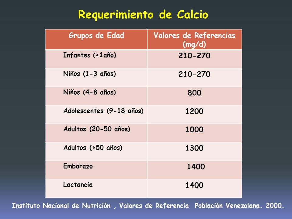 Valores de Referencias (mg/d)