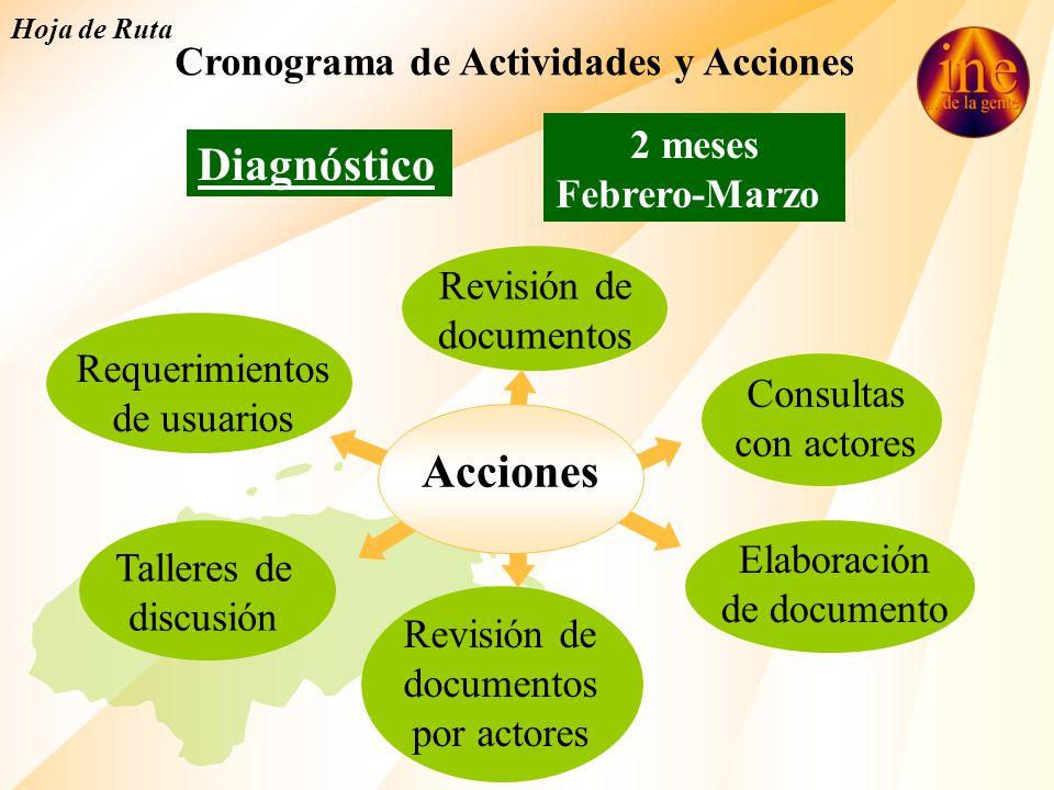 Cronograma de Actividades y Acciones
